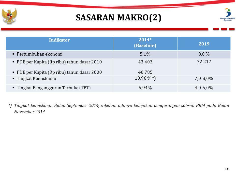 SASARAN MAKRO(2) Indikator 2014* (Baseline) 2019  Pertumbuhan ekonomi5,1%8,0 %  PDB per Kapita (Rp ribu) tahun dasar 2010  PDB per Kapita (Rp ribu) tahun dasar 2000 43.403 40.785 72.217  Tingkat Kemiskinan 10,96 % *) 7,0-8,0%  Tingkat Pengangguran Terbuka (TPT)5,94%4,0-5,0% *) Tingkat kemiskinan Bulan September 2014, sebelum adanya kebijakan pengurangan subsidi BBM pada Bulan November 2014 10