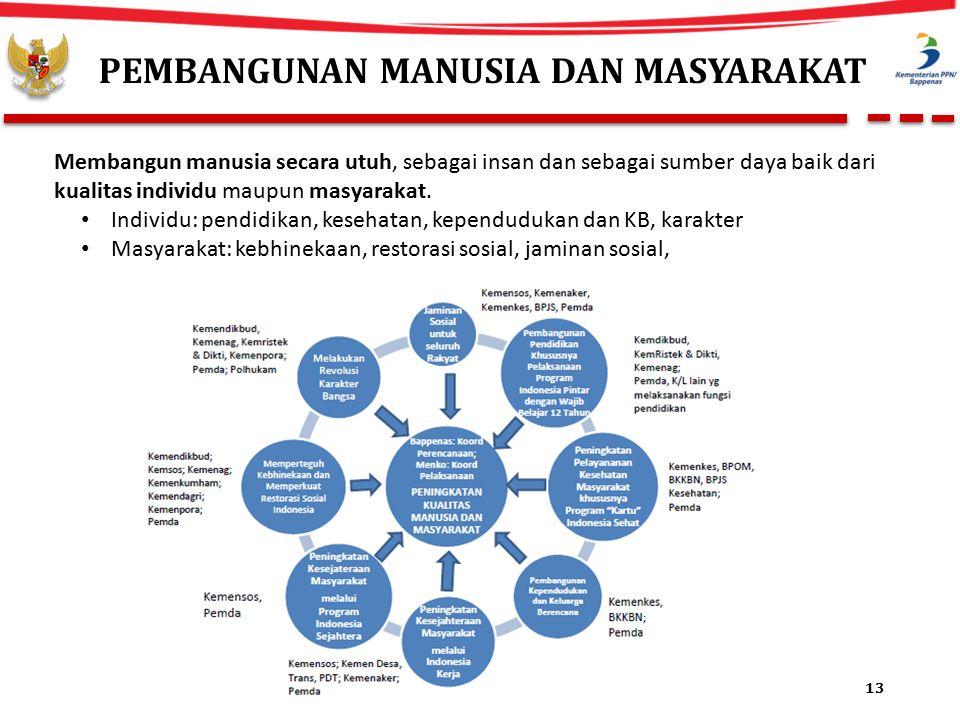 PEMBANGUNAN MANUSIA DAN MASYARAKAT 13 Membangun manusia secara utuh, sebagai insan dan sebagai sumber daya baik dari kualitas individu maupun masyarakat.