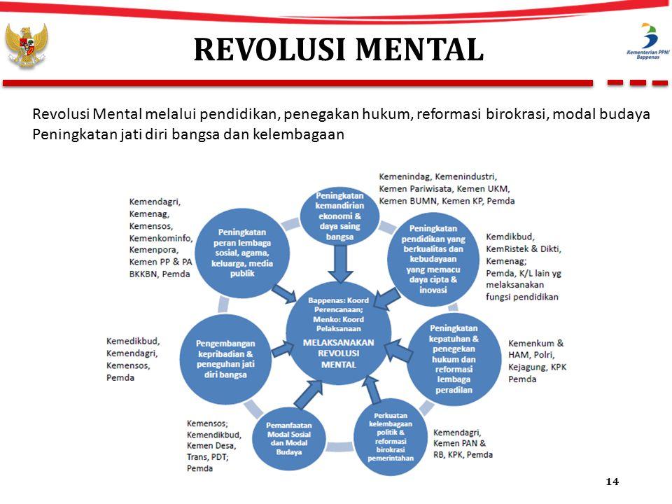 REVOLUSI MENTAL 14 Revolusi Mental melalui pendidikan, penegakan hukum, reformasi birokrasi, modal budaya Peningkatan jati diri bangsa dan kelembagaan