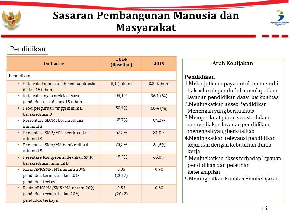 Sasaran Pembangunan Manusia dan Masyarakat 15 Indikator 2014 (Baseline) 2019 Pendidikan  Rata-rata lama sekolah penduduk usia diatas 15 tahun 8,1 (tahun)8,8 (tahun)  Rata-rata angka melek aksara penduduk usia di atas 15 tahun 94,1%96,1 (%)  Prodi perguruan tinggi minimal berakreditasi B 50,4% 68,4 (%)  Persentase SD/MI berakreditasi minimal B 68,7% 84,2%  Persentase SMP/MTs berakreditasi minimal B 62,5% 81,0%  Persentase SMA/MA berakreditasi minimal B 73,5% 84,6%  Pesentase Kompetensi Keahlian SMK berakreditasi minimal B 48,2% 65,0%  Rasio APK SMP/MTs antara 20% penduduk termiskin dan 20% penduduk terkaya 0,85 (2012) 0,90  Rasio APK SMA/SMK/MA antara 20% penduduk termiskin dan 20% penduduk terkaya 0,53 (2012) 0,60 Arah Kebijakan Pendidikan 1.Melanjutkan upaya untuk memenuhi hak seluruh penduduk mendapatkan layanan pendidikan dasar berkualitas 2.Meningkatkan akses Pendidikan Menengah yang berkualitas 3.Memperkuat peran swasta dalam menyediakan layanan pendidikan menengah yang berkualitas 4.Meningkatkan relevansi pendidikan kejuruan dengan kebutuhan dunia kerja 5.Meningkatkan akses terhadap layanan pendidikan dan pelatihan keterampilan 6.Meningkatkan Kualitas Pembelajaran Pendidikan