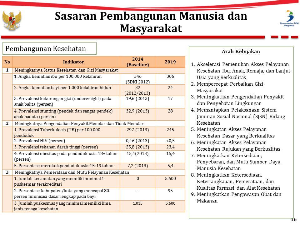16 Sasaran Pembangunan Manusia dan Masyarakat NoIndikator 2014 (Baseline) 2019 1Meningkatnya Status Kesehatan dan Gizi Masyarakat 1.