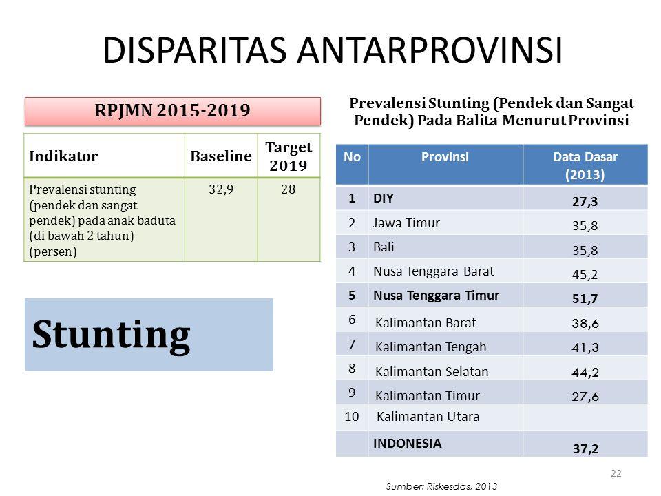 22 Prevalensi Stunting (Pendek dan Sangat Pendek) Pada Balita Menurut Provinsi Stunting IndikatorBaseline Target 2019 Prevalensi stunting (pendek dan sangat pendek) pada anak baduta (di bawah 2 tahun) (persen) 32,928 RPJMN 2015-2019 DISPARITAS ANTARPROVINSI Sumber: Riskesdas, 2013 NoProvinsiData Dasar (2013) 1 DIY 27,3 2 Jawa Timur 35,8 3 Bali 35,8 4 Nusa Tenggara Barat 45,2 5 Nusa Tenggara Timur 51,7 6 Kalimantan Barat 38,6 7 Kalimantan Tengah 41,3 8 Kalimantan Selatan 44,2 9 Kalimantan Timur 27,6 10 Kalimantan Utara INDONESIA 37,2