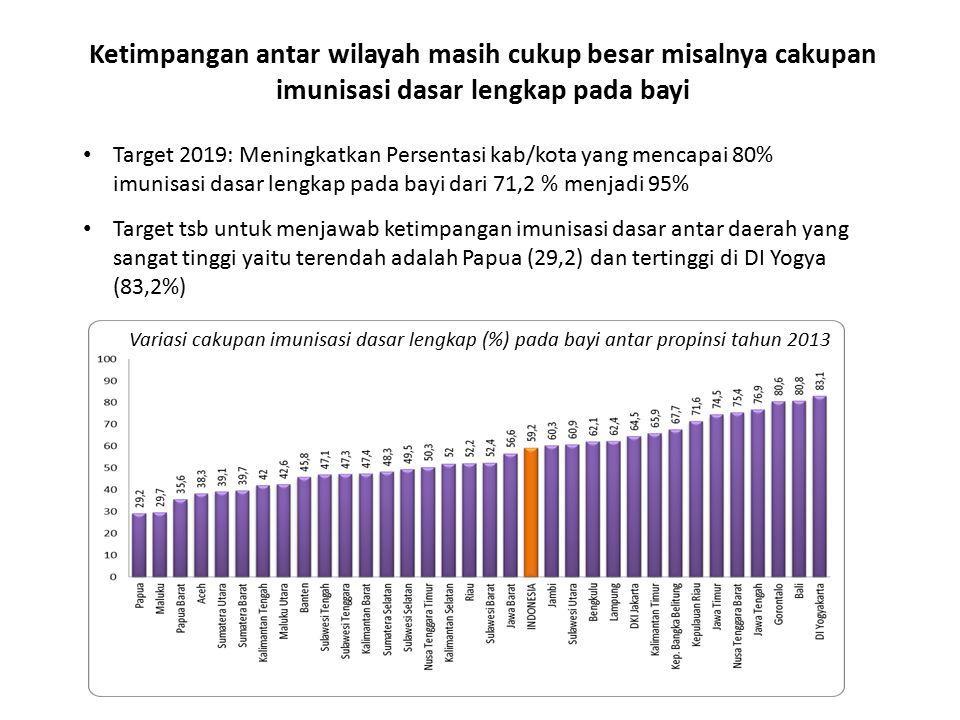 Ketimpangan antar wilayah masih cukup besar misalnya cakupan imunisasi dasar lengkap pada bayi Target 2019: Meningkatkan Persentasi kab/kota yang mencapai 80% imunisasi dasar lengkap pada bayi dari 71,2 % menjadi 95% Target tsb untuk menjawab ketimpangan imunisasi dasar antar daerah yang sangat tinggi yaitu terendah adalah Papua (29,2) dan tertinggi di DI Yogya (83,2%) Variasi cakupan imunisasi dasar lengkap (%) pada bayi antar propinsi tahun 2013