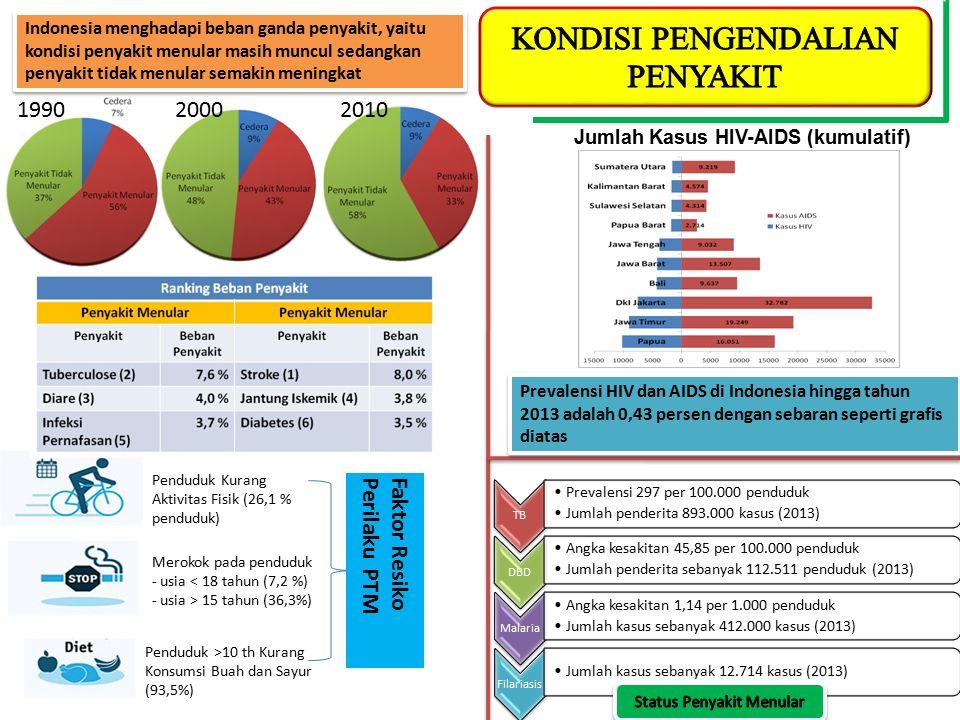 199020002010 Indonesia menghadapi beban ganda penyakit, yaitu kondisi penyakit menular masih muncul sedangkan penyakit tidak menular semakin meningkat Jumlah Kasus HIV-AIDS (kumulatif) 2013 Prevalensi HIV dan AIDS di Indonesia hingga tahun 2013 adalah 0,43 persen dengan sebaran seperti grafis diatas TB Prevalensi 297 per 100.000 penduduk Jumlah penderita 893.000 kasus (2013) DBD Angka kesakitan 45,85 per 100.000 penduduk Jumlah penderita sebanyak 112.511 penduduk (2013) Malaria Angka kesakitan 1,14 per 1.000 penduduk Jumlah kasus sebanyak 412.000 kasus (2013) Filariasis Jumlah kasus sebanyak 12.714 kasus (2013) Merokok pada penduduk - usia < 18 tahun (7,2 %) - usia > 15 tahun (36,3%) Penduduk Kurang Aktivitas Fisik (26,1 % penduduk) Penduduk >10 th Kurang Konsumsi Buah dan Sayur (93,5%) Faktor ResikoPerilaku PTM