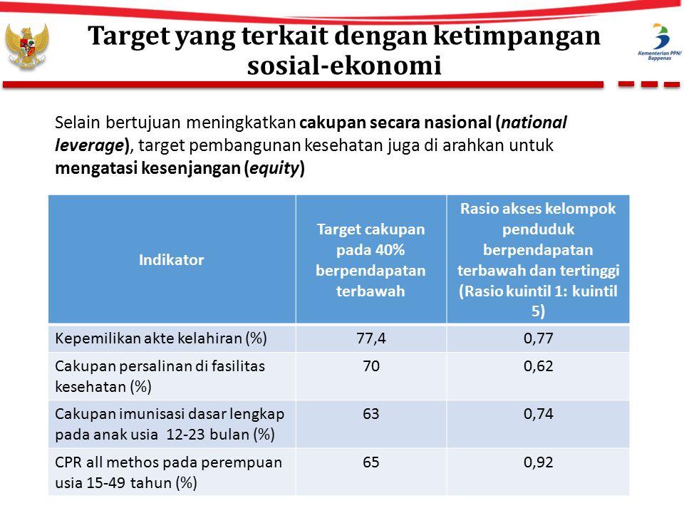 Target yang terkait dengan ketimpangan sosial-ekonomi Indikator Target cakupan pada 40% berpendapatan terbawah Rasio akses kelompok penduduk berpendapatan terbawah dan tertinggi (Rasio kuintil 1: kuintil 5) Kepemilikan akte kelahiran (%)77,40,77 Cakupan persalinan di fasilitas kesehatan (%) 700,62 Cakupan imunisasi dasar lengkap pada anak usia 12-23 bulan (%) 630,74 CPR all methos pada perempuan usia 15-49 tahun (%) 650,92 Selain bertujuan meningkatkan cakupan secara nasional (national leverage), target pembangunan kesehatan juga di arahkan untuk mengatasi kesenjangan (equity)