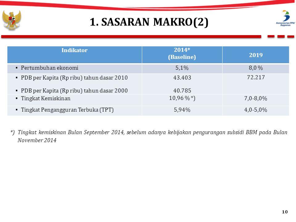 1. SASARAN MAKRO(2) Indikator 2014* (Baseline) 2019  Pertumbuhan ekonomi5,1%8,0 %  PDB per Kapita (Rp ribu) tahun dasar 2010  PDB per Kapita (Rp ri