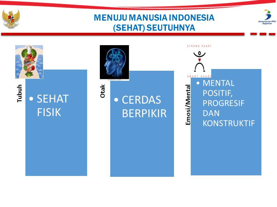 Tubuh SEHAT FISIK Otak CERDAS BERPIKIR Emosi/Mental MENTAL POSITIF, PROGRESIF DAN KONSTRUKTIF MENUJU MANUSIA INDONESIA (SEHAT) SEUTUHNYA