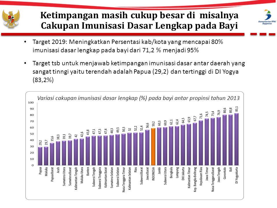 Ketimpangan masih cukup besar di misalnya Cakupan Imunisasi Dasar Lengkap pada Bayi Target 2019: Meningkatkan Persentasi kab/kota yang mencapai 80% imunisasi dasar lengkap pada bayi dari 71,2 % menjadi 95% Target tsb untuk menjawab ketimpangan imunisasi dasar antar daerah yang sangat tinngi yaitu terendah adalah Papua (29,2) dan tertinggi di DI Yogya (83,2%) Variasi cakupan imunisasi dasar lengkap (%) pada bayi antar propinsi tahun 2013