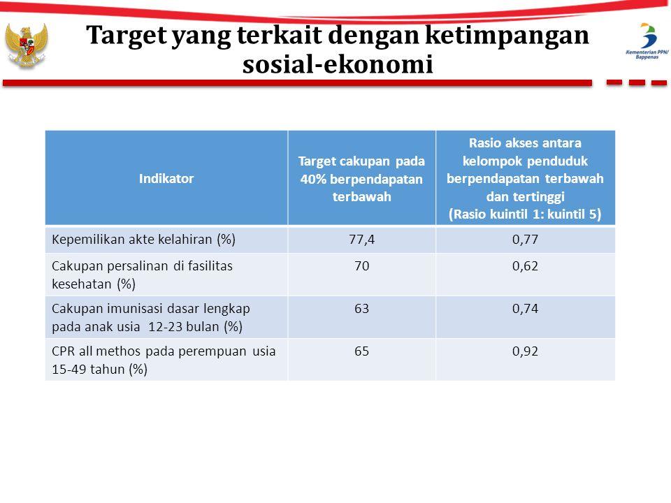 Target yang terkait dengan ketimpangan sosial-ekonomi Indikator Target cakupan pada 40% berpendapatan terbawah Rasio akses antara kelompok penduduk berpendapatan terbawah dan tertinggi (Rasio kuintil 1: kuintil 5) Kepemilikan akte kelahiran (%)77,40,77 Cakupan persalinan di fasilitas kesehatan (%) 700,62 Cakupan imunisasi dasar lengkap pada anak usia 12-23 bulan (%) 630,74 CPR all methos pada perempuan usia 15-49 tahun (%) 650,92