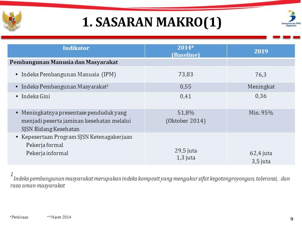 1. SASARAN MAKRO(1) Indikator 2014* (Baseline) 2019 Pembangunan Manusia dan Masyarakat  Indeks Pembangunan Manusia (IPM)73,83 76,3  Indeks Pembangun