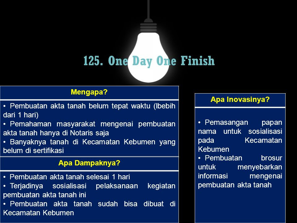 125. One Day One Finish Mengapa? Pembuatan akta tanah belum tepat waktu (lbebih dari 1 hari) Pemahaman masyarakat mengenai pembuatan akta tanah hanya