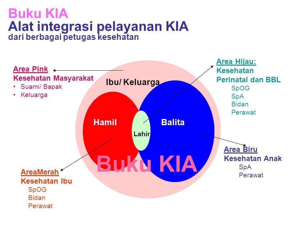Buku KIA Alat integrasi pelayanan KIA dari berbagai petugas kesehatan HamilBalita Lahir Buku KIA Area Biru Kesehatan Anak SpA Perawat AreaMerah Keseha