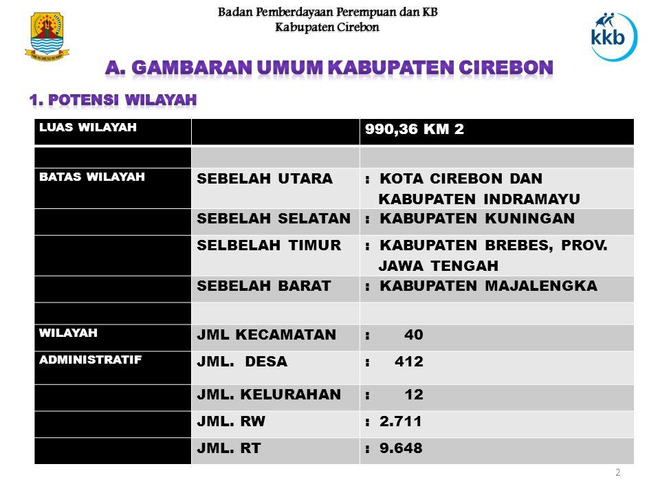 2 Badan Pemberdayaan Perempuan dan KB Kabupaten Cirebon LUAS WILAYAH 990,36 KM 2 BATAS WILAYAH SEBELAH UTARA : KOTA CIREBON DAN KABUPATEN INDRAMAYU SEBELAH SELATAN: KABUPATEN KUNINGAN SELBELAH TIMUR : KABUPATEN BREBES, PROV.