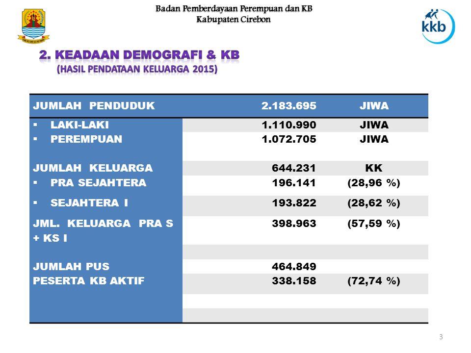 3 Badan Pemberdayaan Perempuan dan KB Kabupaten Cirebon JUMLAH PENDUDUK2.183.695JIWA  LAKI-LAKI1.110.990JIWA  PEREMPUAN 1.072.705JIWA JUMLAH KELUARGA644.231KK  PRA SEJAHTERA196.141(28,96 %)  SEJAHTERA I193.822(28,62 %) JML.