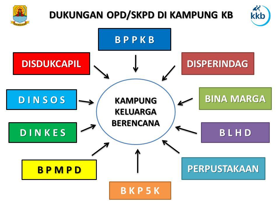 DUKUNGAN OPD/SKPD DI KAMPUNG KB KAMPUNG KELUARGA BERENCANA B P P K B D I N K E S B L H D B K P 5 K DISPERINDAG B P M P D BINA MARGA PERPUSTAKAAN D I N