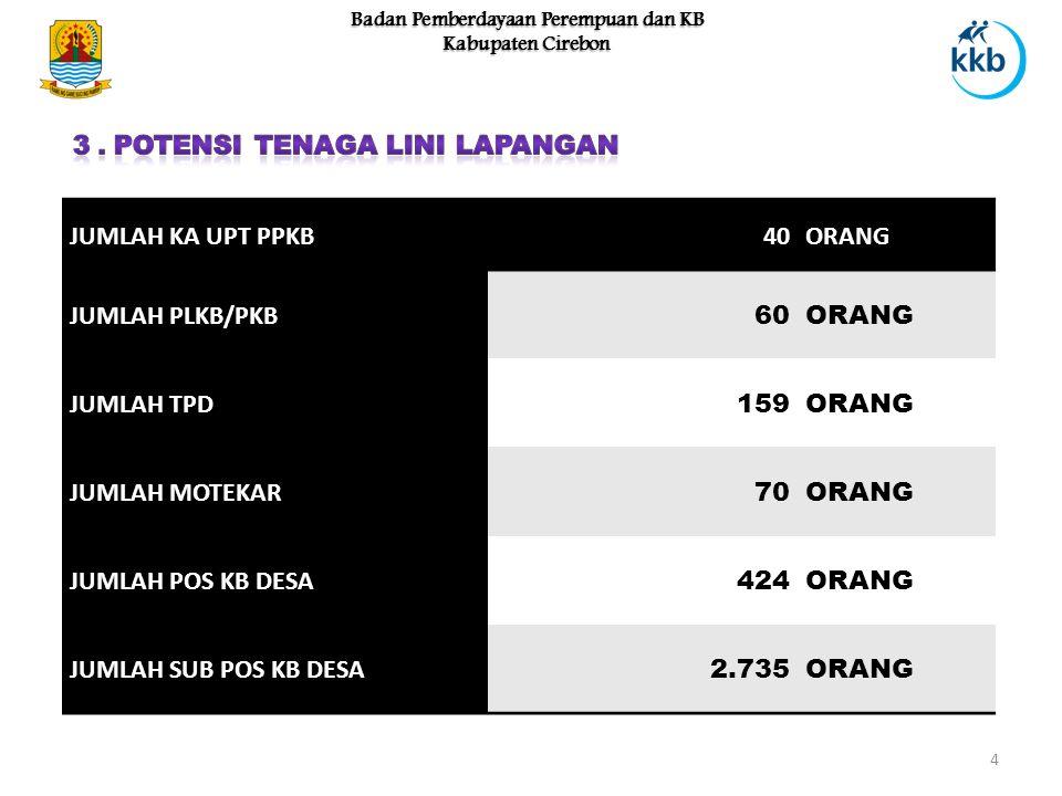 4 Badan Pemberdayaan Perempuan dan KB Kabupaten Cirebon JUMLAH KA UPT PPKB40ORANG JUMLAH PLKB/PKB 60ORANG JUMLAH TPD 159ORANG JUMLAH MOTEKAR 70ORANG J