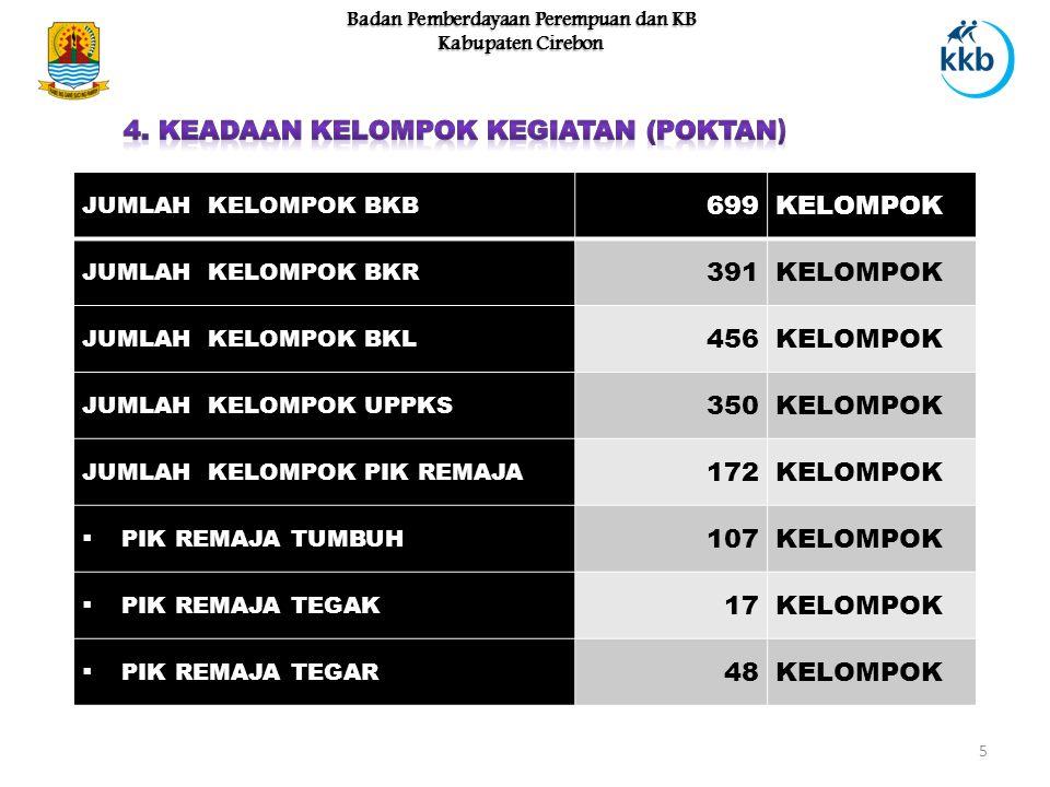 5 Badan Pemberdayaan Perempuan dan KB Kabupaten Cirebon JUMLAH KELOMPOK BKB 699KELOMPOK JUMLAH KELOMPOK BKR 391KELOMPOK JUMLAH KELOMPOK BKL 456KELOMPOK JUMLAH KELOMPOK UPPKS 350KELOMPOK JUMLAH KELOMPOK PIK REMAJA 172KELOMPOK  PIK REMAJA TUMBUH 107KELOMPOK  PIK REMAJA TEGAK 17KELOMPOK  PIK REMAJA TEGAR 48KELOMPOK
