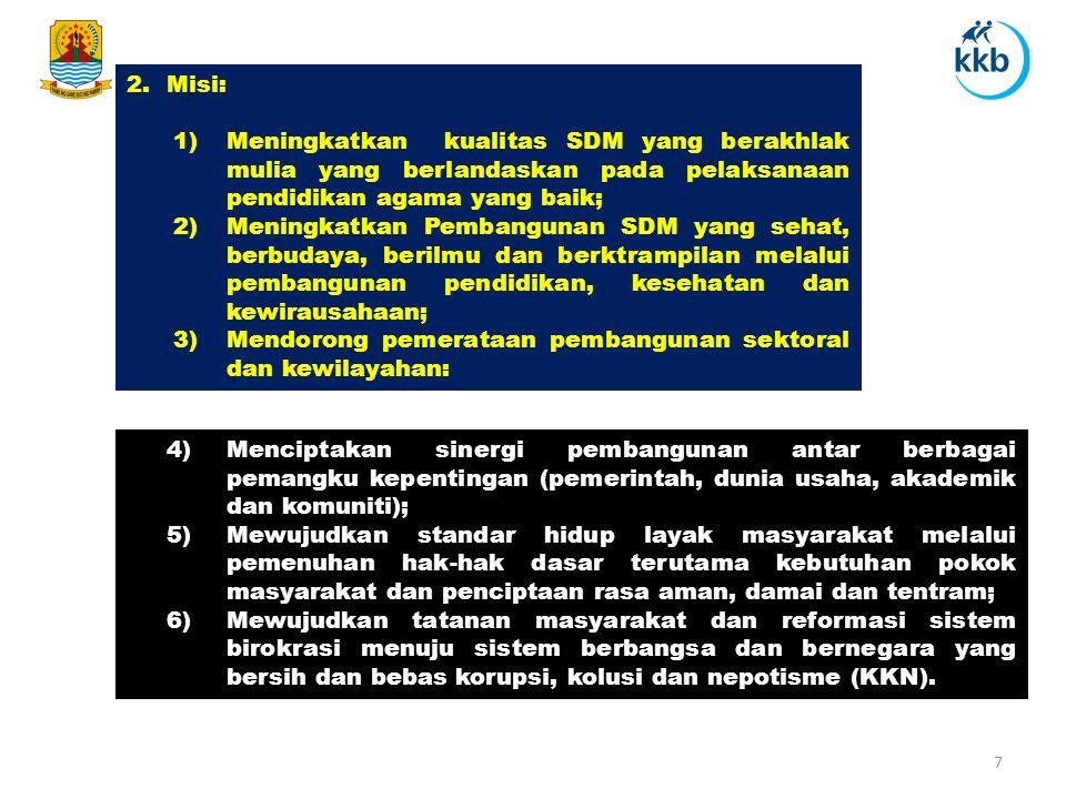 2.Misi: 1)Meningkatkan kualitas SDM yang berakhlak mulia yang berlandaskan pada pelaksanaan pendidikan agama yang baik; 2)Meningkatkan Pembangunan SDM