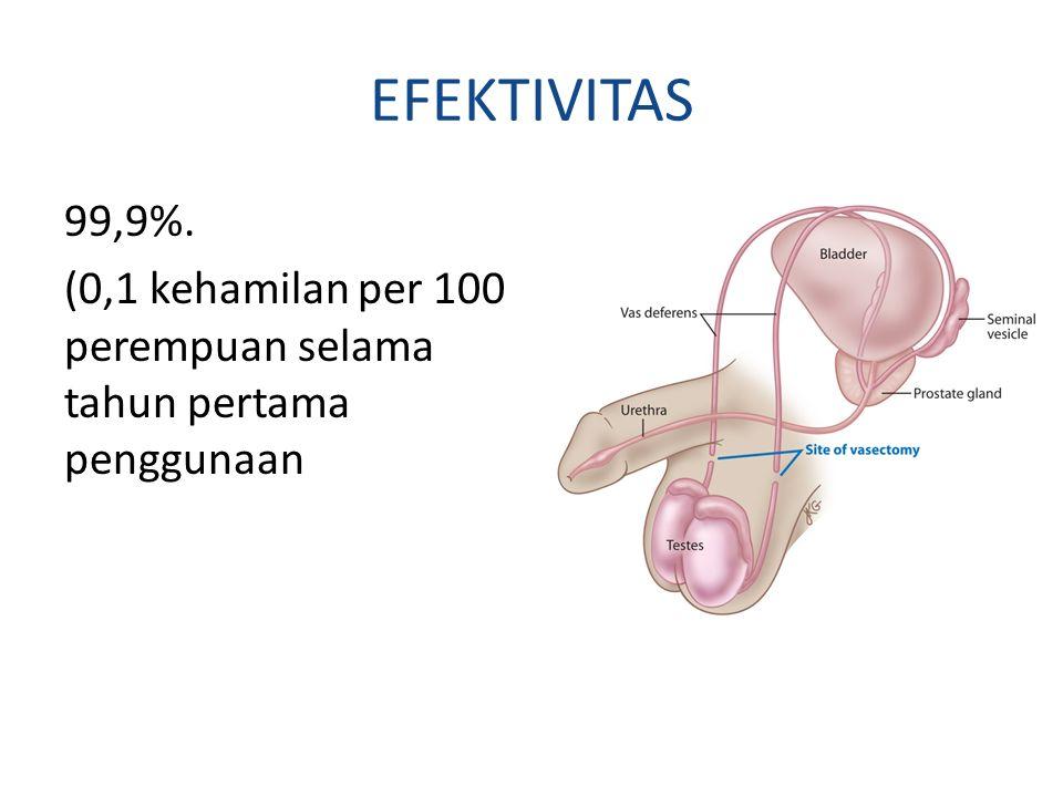 EFEKTIVITAS 99,9%. (0,1 kehamilan per 100 perempuan selama tahun pertama penggunaan