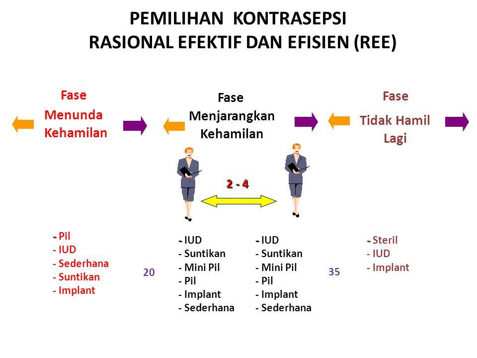PEMILIHAN KONTRASEPSI RASIONAL EFEKTIF DAN EFISIEN (REE) 2 - 4 2 - 4 20 35 Fase Menunda Kehamilan Menjarangkan Kehamilan Tidak Hamil Lagi - - Pil - IU