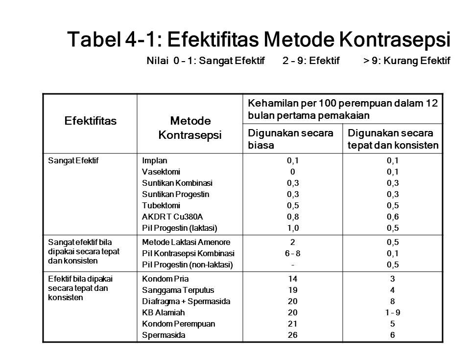 Tabel 4-1: Efektifitas Metode Kontrasepsi Nilai 0 – 1: Sangat Efektif 2 – 9: Efektif > 9: Kurang Efektif EfektifitasMetode Kontrasepsi Kehamilan per 1