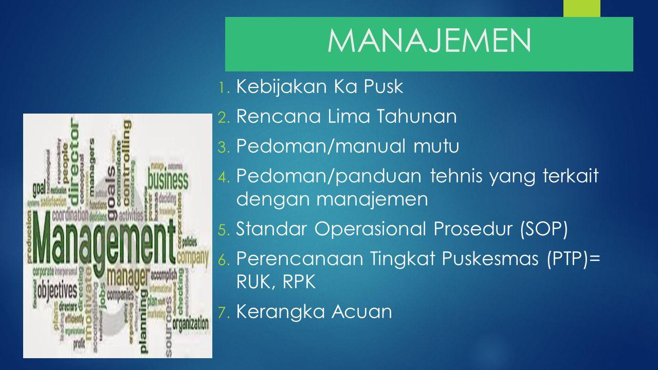 MANAJEMEN 1. Kebijakan Ka Pusk 2. Rencana Lima Tahunan 3. Pedoman/manual mutu 4. Pedoman/panduan tehnis yang terkait dengan manajemen 5. Standar Opera