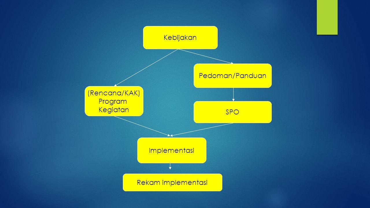 Kebijakan Pedoman/Panduan SPO Implementasi (Rencana/KAK) Program Kegiatan Rekam implementasi