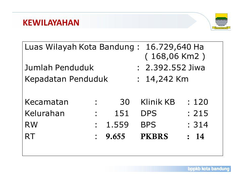 KEWILAYAHAN Luas Wilayah Kota Bandung : 16.729,640 Ha ( 168,06 Km2 ) Jumlah Penduduk : 2.392.552 Jiwa Kepadatan Penduduk : 14,242 Km Kecamatan : 30Kli