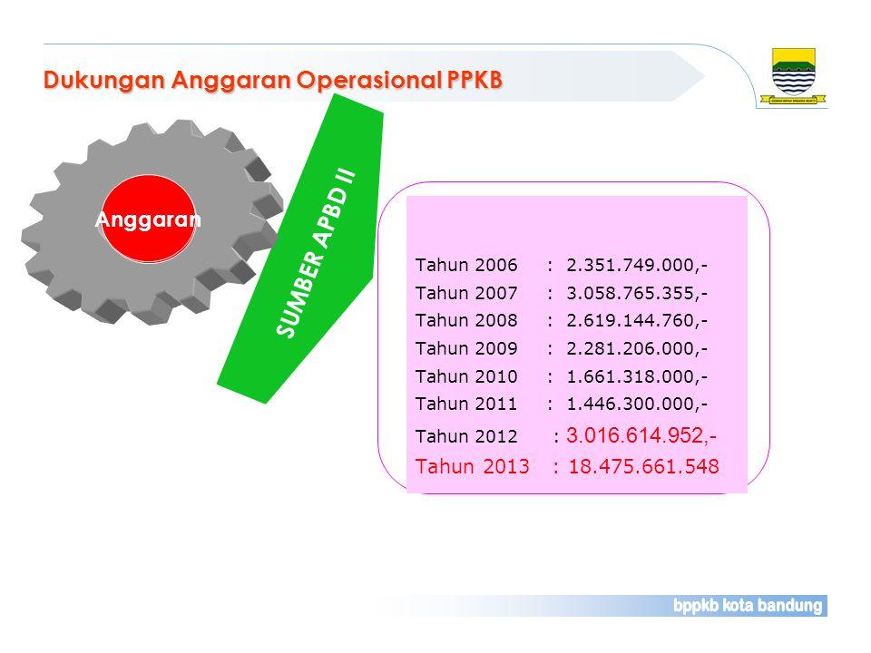 Dukungan Anggaran Operasional PPKB Tahun 2006 : 2.351.749.000,- Tahun 2007: 3.058.765.355,- Tahun 2008: 2.619.144.760,- Tahun 2009: 2.281.206.000,- Ta