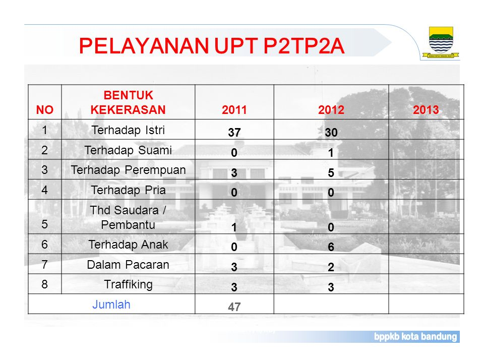 PELAYANAN UPT P2TP2A Sumber : Laporan Rutin Bulanan Pelayanan Kontrasepsi (Rek. Kab. F/II/KB) NO BENTUK KEKERASAN201120122013 1Terhadap Istri 3730 2Te