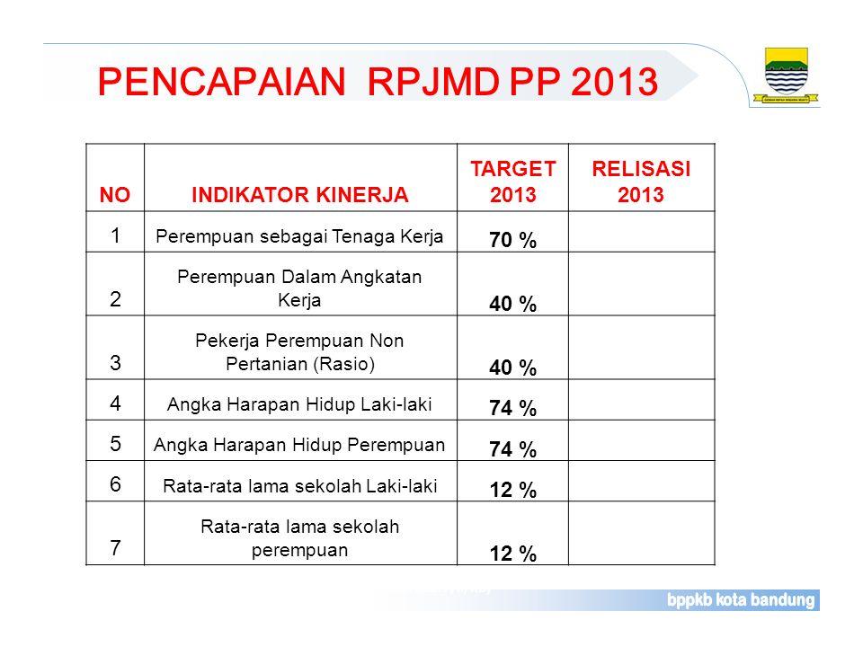PENCAPAIAN RPJMD PP 2013 Sumber : Laporan Rutin Bulanan Pelayanan Kontrasepsi (Rek. Kab. F/II/KB) NOINDIKATOR KINERJA TARGET 2013 RELISASI 2013 1 Pere