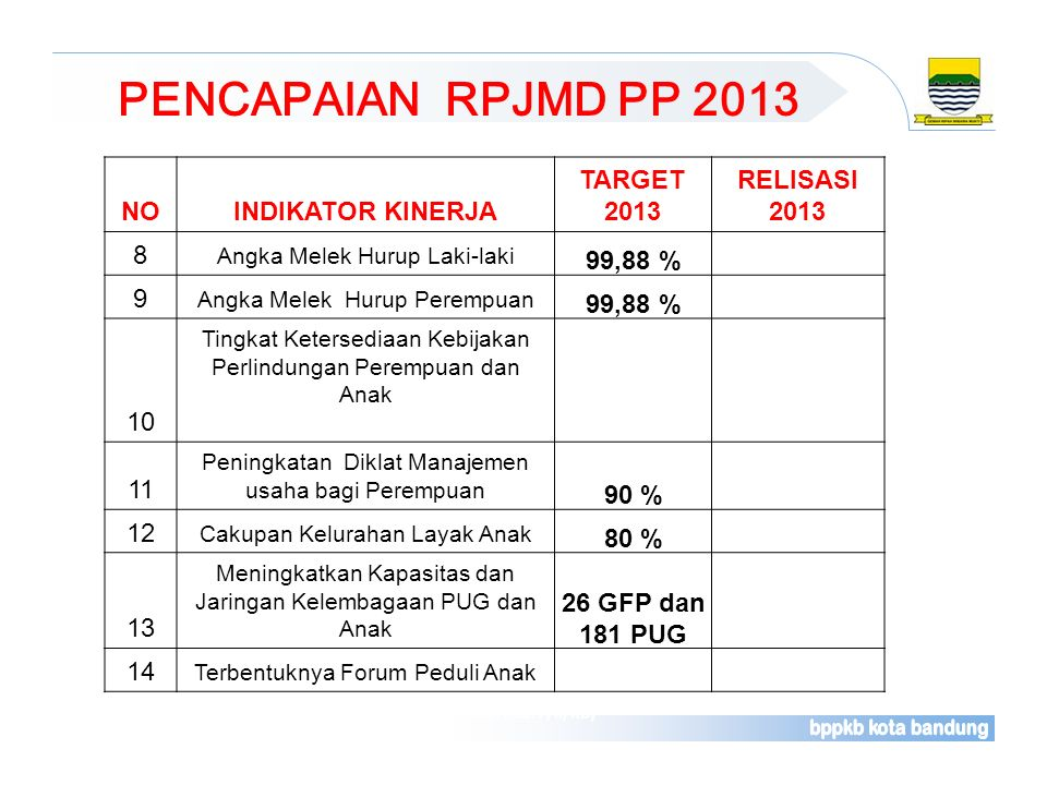 PENCAPAIAN RPJMD PP 2013 Sumber : Laporan Rutin Bulanan Pelayanan Kontrasepsi (Rek. Kab. F/II/KB) NOINDIKATOR KINERJA TARGET 2013 RELISASI 2013 8 Angk
