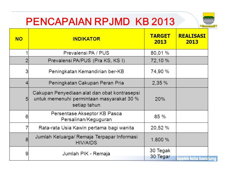 NOINDIKATOR TARGET 2013 REALISASI 2013 1Prevalensi PA / PUS80,01 % 2Prevalensi PA/PUS (Pra KS, KS I)72,10 % 3Peningkatan Kemandirian ber-KB74,90 % 4Pe