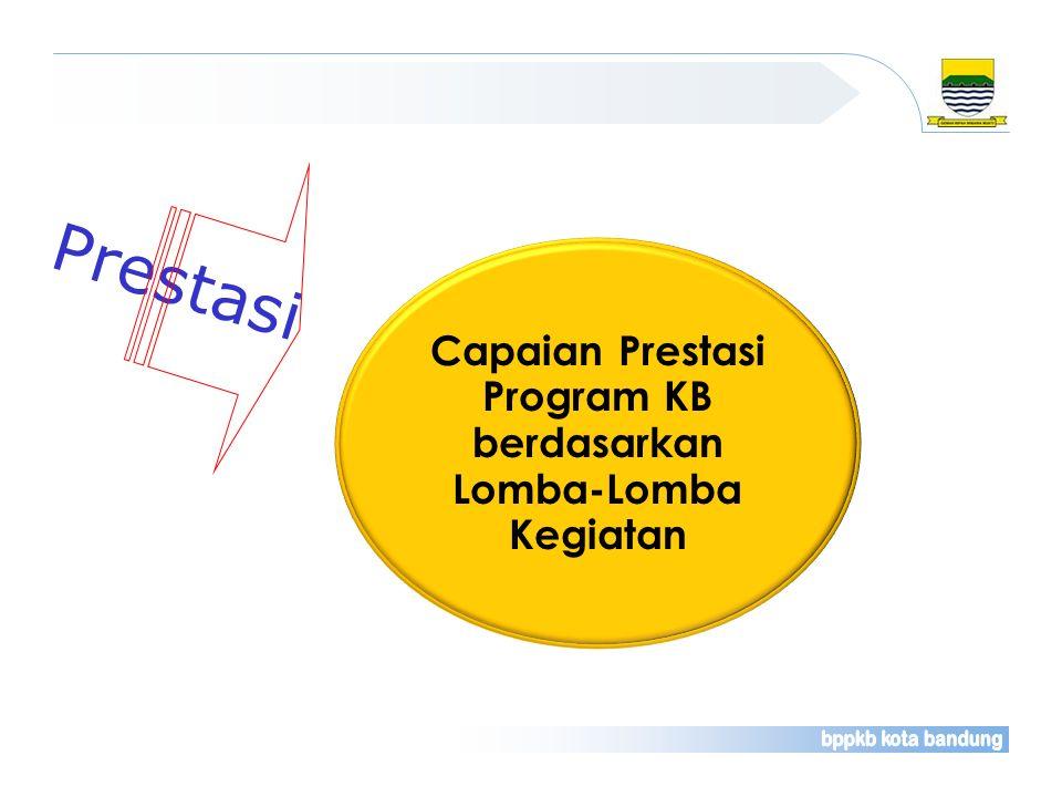 Prestasi Capaian Prestasi Program KB berdasarkan Lomba-Lomba Kegiatan