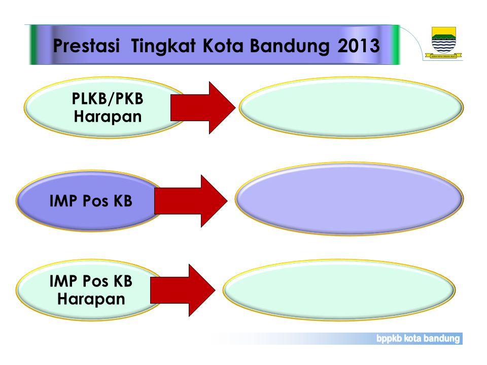 PLKB/PKB Harapan Prestasi Tingkat Kota Bandung 2013 IMP Pos KB IMP Pos KB Harapan