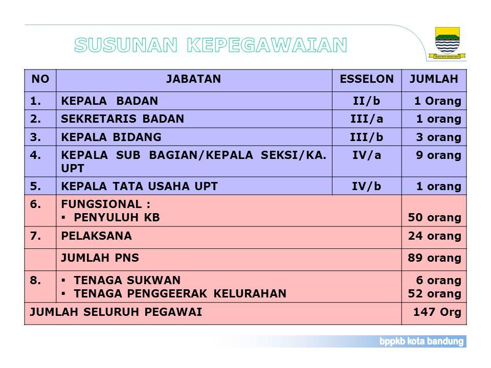 PENCAPAIAN RPJMD PP 2013 Sumber : Laporan Rutin Bulanan Pelayanan Kontrasepsi (Rek.