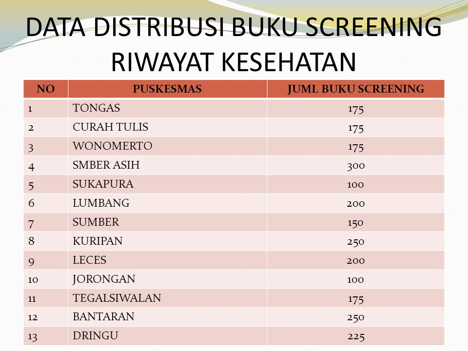 DATA DISTRIBUSI BUKU SCREENING RIWAYAT KESEHATAN NOPUSKESMASJUML BUKU SCREENING 1TONGAS175 2CURAH TULIS175 3WONOMERTO175 4SMBER ASIH300 5SUKAPURA100 6LUMBANG200 7SUMBER150 8KURIPAN250 9LECES200 10JORONGAN100 11TEGALSIWALAN175 12BANTARAN250 13DRINGU225