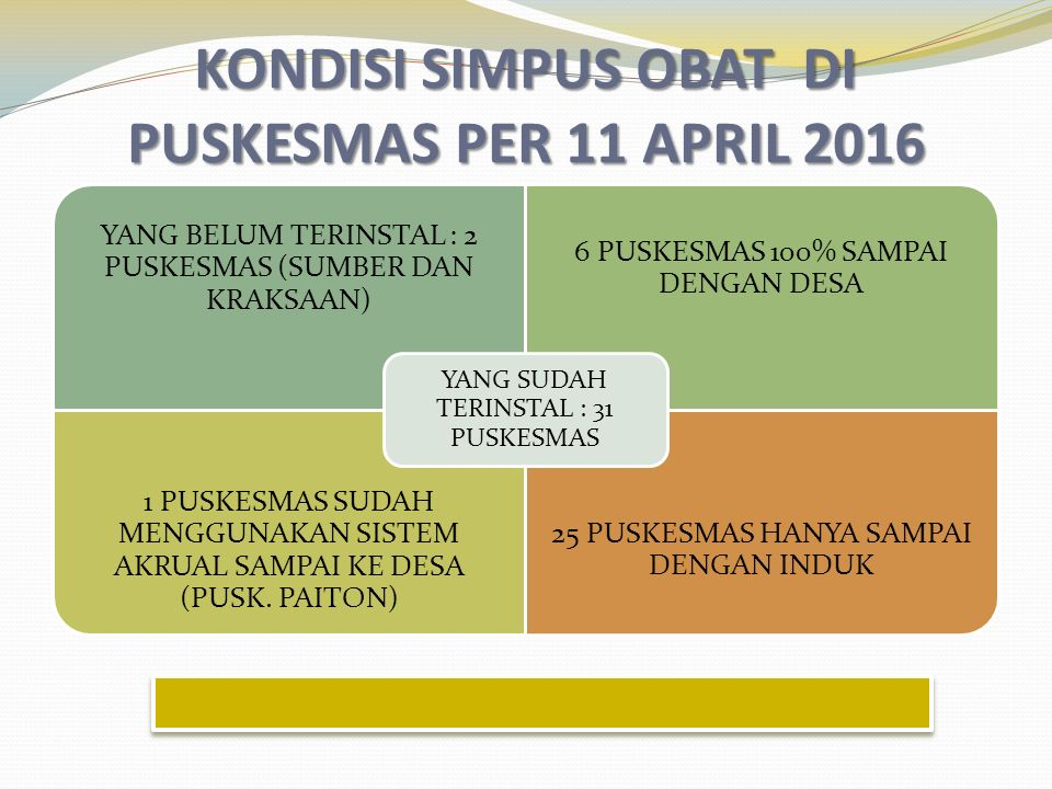 KONDISI SIMPUS OBAT DI PUSKESMAS PER 11 APRIL 2016 YANG BELUM TERINSTAL : 2 PUSKESMAS (SUMBER DAN KRAKSAAN) 6 PUSKESMAS 100% SAMPAI DENGAN DESA 1 PUSKESMAS SUDAH MENGGUNAKAN SISTEM AKRUAL SAMPAI KE DESA (PUSK.