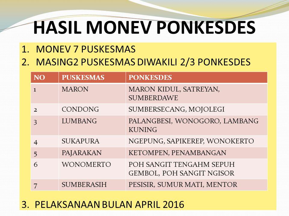 HASIL MONEV PONKESDES 1.MONEV 7 PUSKESMAS 2.MASING2 PUSKESMAS DIWAKILI 2/3 PONKESDES 3. PELAKSANAAN BULAN APRIL 2016 NOPUSKESMASPONKESDES 1MARONMARON