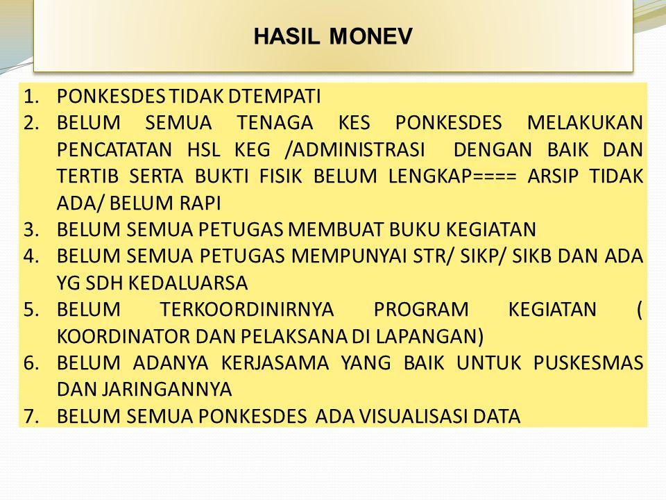 HASIL MONEV 1.PONKESDES TIDAK DTEMPATI 2.BELUM SEMUA TENAGA KES PONKESDES MELAKUKAN PENCATATAN HSL KEG /ADMINISTRASI DENGAN BAIK DAN TERTIB SERTA BUKT