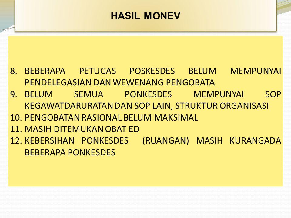 HASIL MONEV 8.BEBERAPA PETUGAS POSKESDES BELUM MEMPUNYAI PENDELEGASIAN DAN WEWENANG PENGOBATA 9.BELUM SEMUA PONKESDES MEMPUNYAI SOP KEGAWATDARURATAN DAN SOP LAIN, STRUKTUR ORGANISASI 10.PENGOBATAN RASIONAL BELUM MAKSIMAL 11.MASIH DITEMUKAN OBAT ED 12.KEBERSIHAN PONKESDES (RUANGAN) MASIH KURANGADA BEBERAPA PONKESDES
