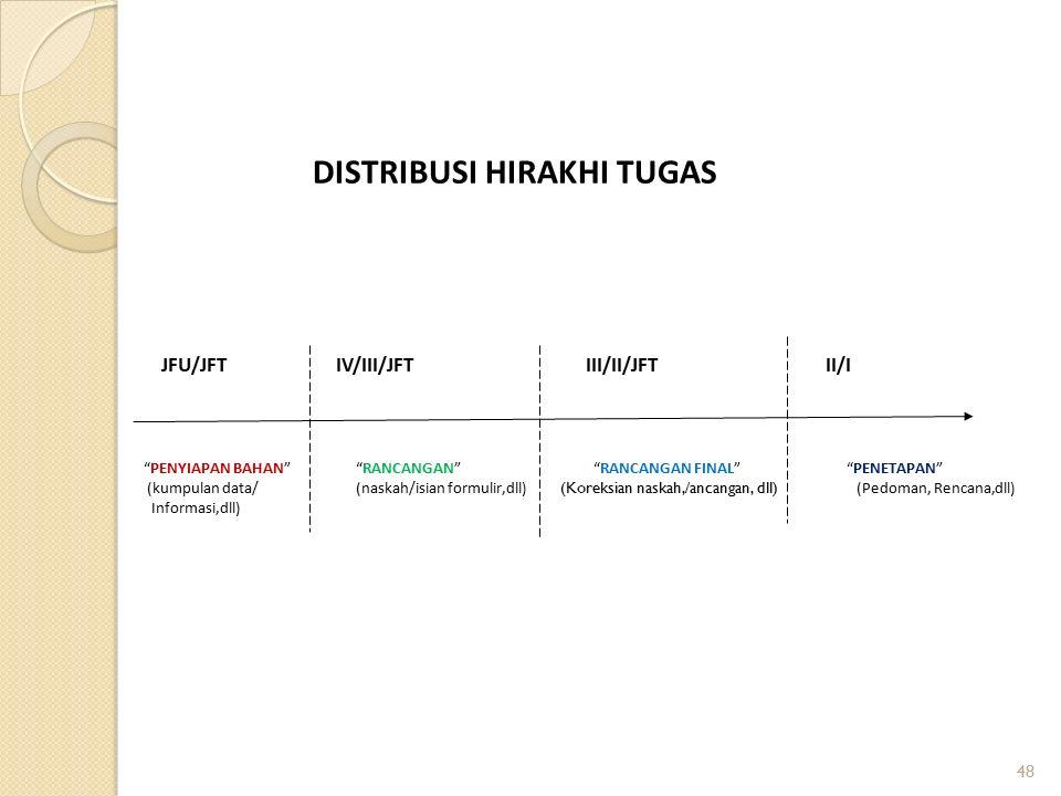 DISTRIBUSI HIRAKHI TUGAS JFU/JFT IV/III/JFT III/II/JFT II/I PENYIAPAN BAHAN RANCANGAN RANCANGAN FINAL PENETAPAN (kumpulan data/(naskah/isian formulir,dll) (Koreksian naskah,/ancangan, dll) (Pedoman, Rencana,dll) Informasi,dll) 48