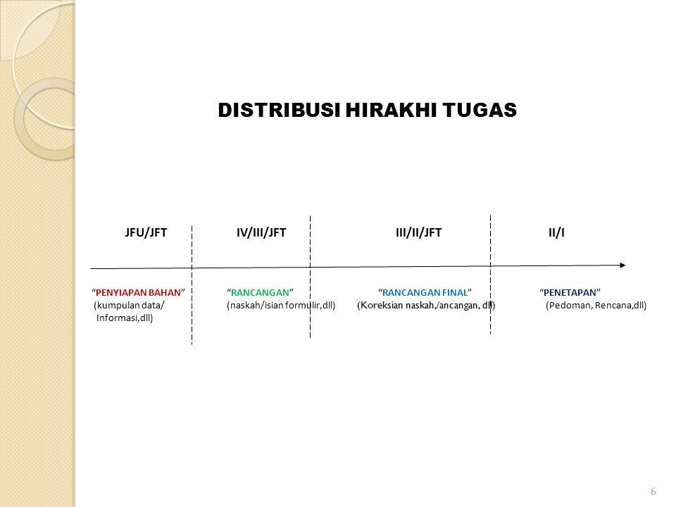 DISTRIBUSI HIRAKHI TUGAS JFU/JFT IV/III/JFT III/II/JFT II/I PENYIAPAN BAHAN RANCANGAN RANCANGAN FINAL PENETAPAN (kumpulan data/(naskah/isian formulir,dll) (Koreksian naskah,/ancangan, dll) (Pedoman, Rencana,dll) Informasi,dll) 6