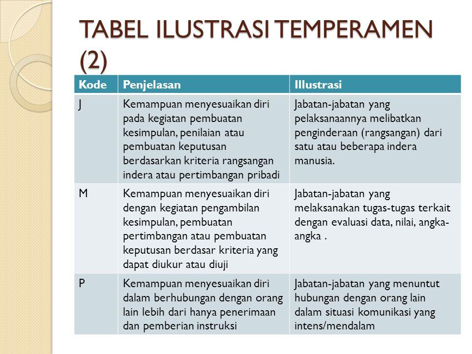 TABEL ILUSTRASI TEMPERAMEN (2) KodePenjelasanIllustrasi JKemampuan menyesuaikan diri pada kegiatan pembuatan kesimpulan, penilaian atau pembuatan kepu