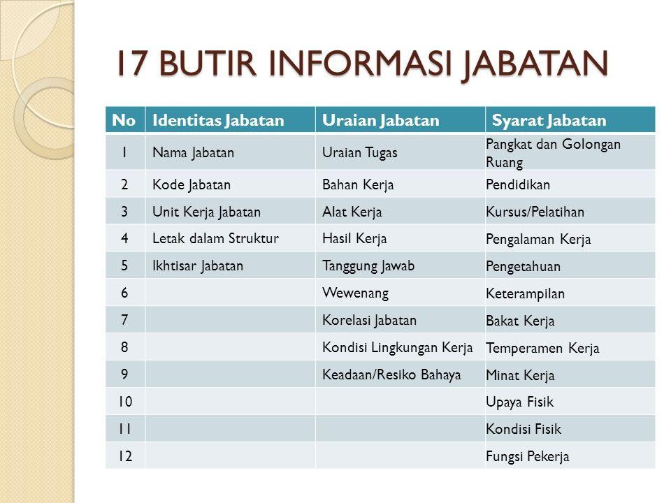 IDENTITAS JABATAN Nama Jabatan Kode Jabatan Unit Kerja Kedudukan dalam Struktur Ikhtisar Jabatan