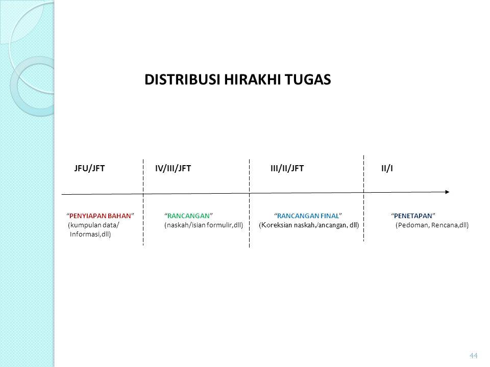 """DISTRIBUSI HIRAKHI TUGAS JFU/JFT IV/III/JFT III/II/JFT II/I """"PENYIAPAN BAHAN""""""""RANCANGAN"""" """"RANCANGAN FINAL"""" """"PENETAPAN"""" (kumpulan data/(naskah/isian fo"""