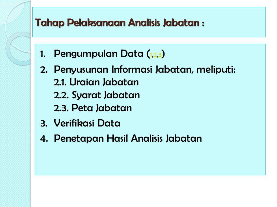 Tahap Pelaksanaan Analisis Jabatan : 1. Pengumpulan Data ( 1,2,3 ) 123 2. Penyusunan Informasi Jabatan, meliputi: 2.1. Uraian Jabatan 2.2. Syarat Jaba