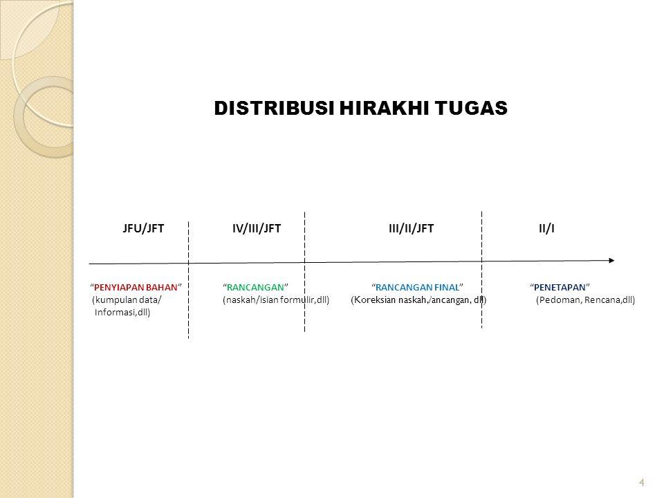 DISTRIBUSI HIRAKHI TUGAS JFU/JFT IV/III/JFT III/II/JFT II/I PENYIAPAN BAHAN RANCANGAN RANCANGAN FINAL PENETAPAN (kumpulan data/(naskah/isian formulir,dll) (Koreksian naskah,/ancangan, dll) (Pedoman, Rencana,dll) Informasi,dll) 4