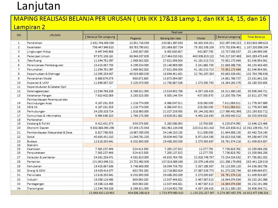 6. Contoh Kekeliruan dalam maping realisasi dan anggaran belanja 16 Total Belanja pelayanan dasar APBD Tahun 2015 Rp 1.969.522.908.350 19,1298096 1.96