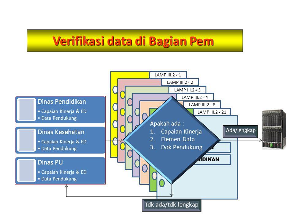 Bagian PemSKPD ALIRAN DATA Dinas Pendidikan Capaian Kinerja & ED Data Pendukung Dinas Kesehatan Capaian Kinerja & ED Data Pendukung Dinas PU Capaian Kinerja & ED Data Pendukung